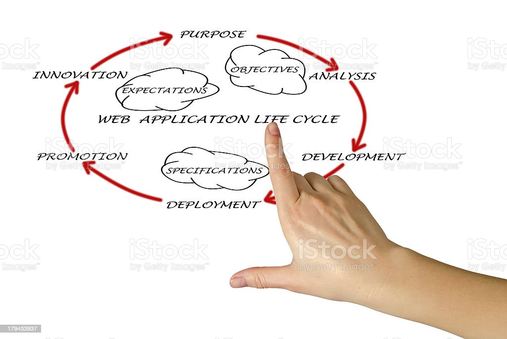 Presentation of web application lifecycle royalty-free stock photo