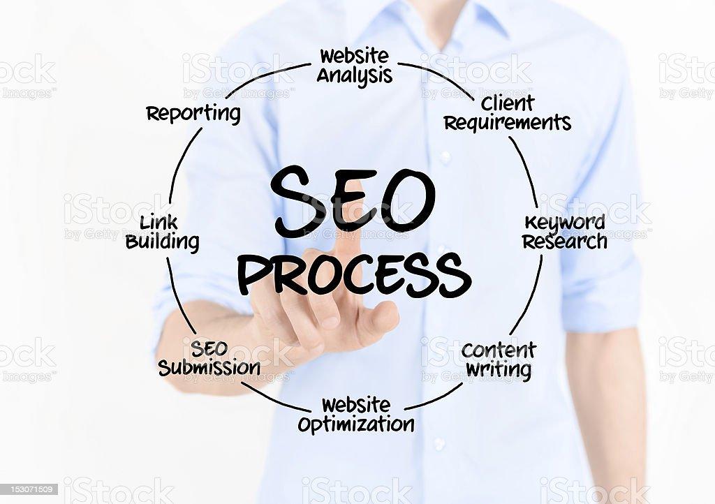 SEO Process Diagram royalty-free stock photo
