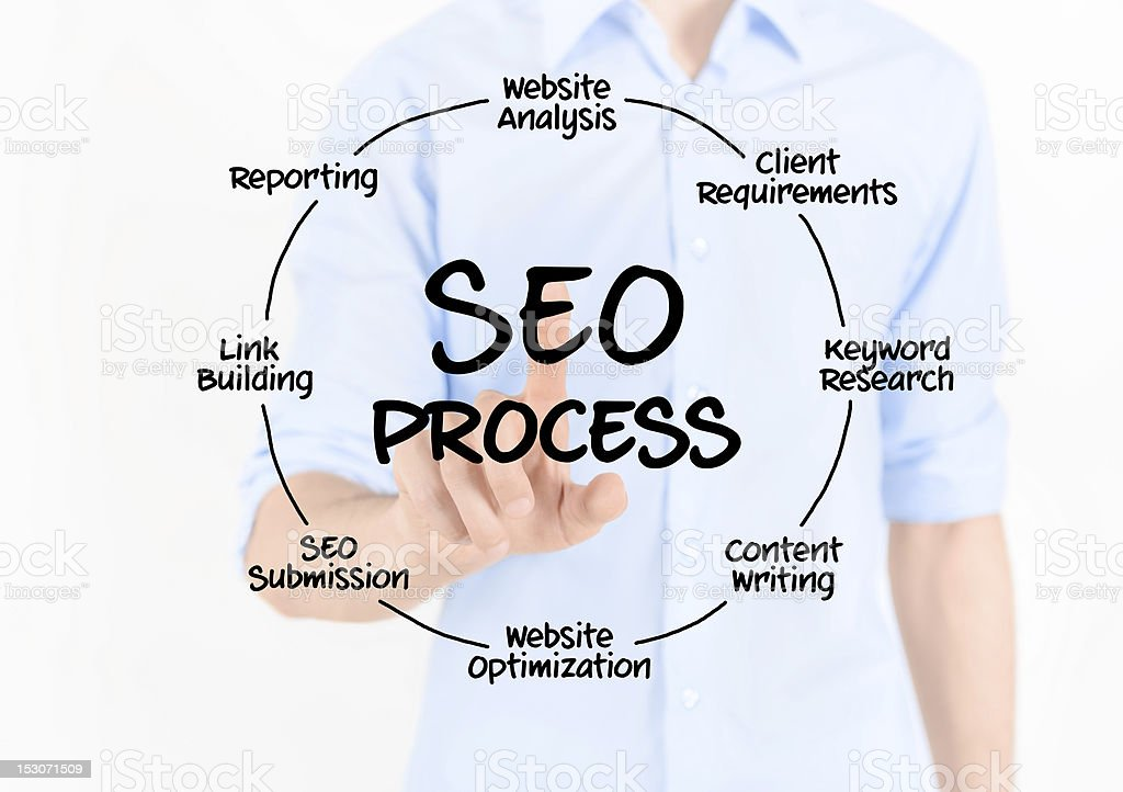 SEO Process Diagram stock photo
