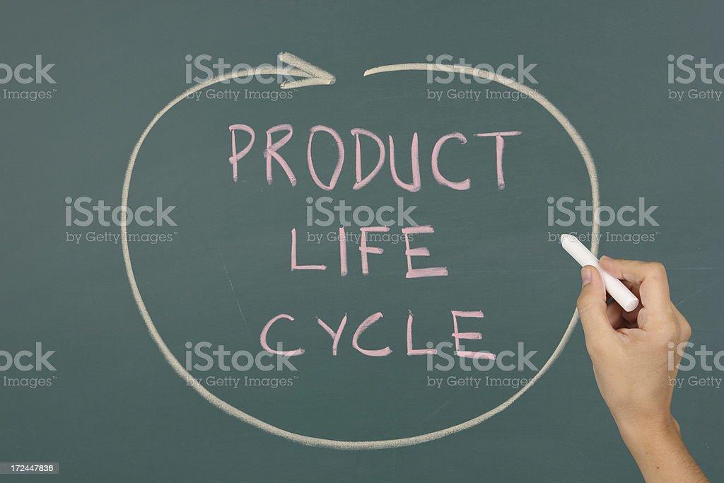 Product life cycle chart on blackboard royalty-free stock photo