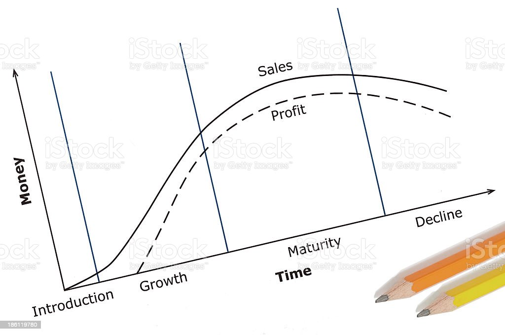 Product Life Cycle royalty-free stock photo