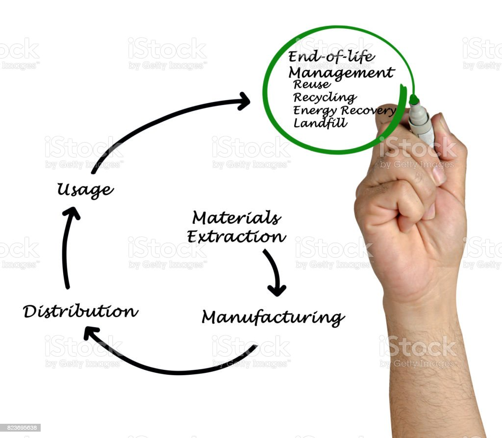Product life cycle stock photo