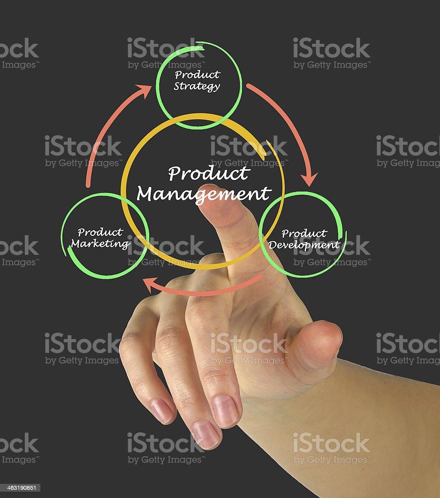 Product management stock photo