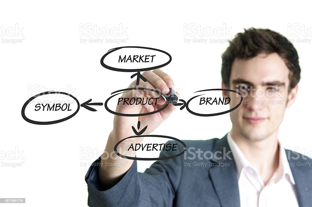 Product marketing concept stock photo