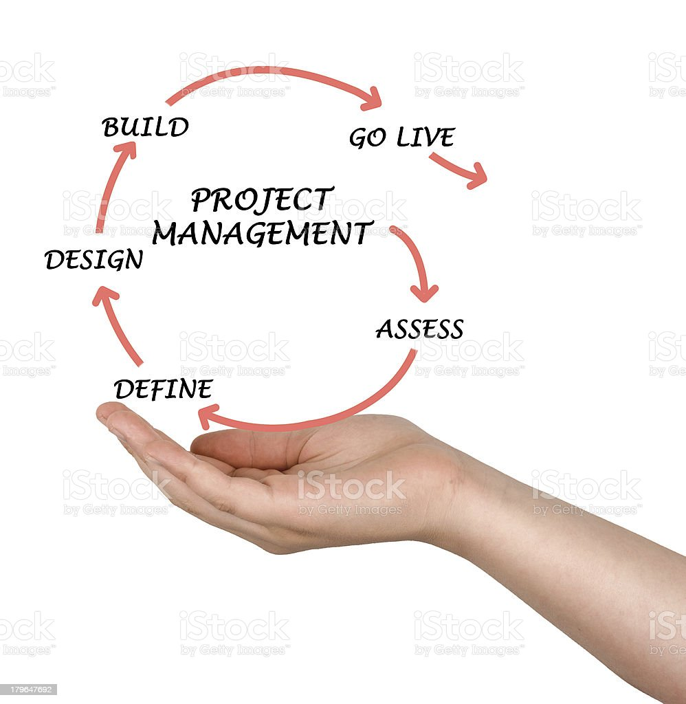 Project management royalty-free stock photo