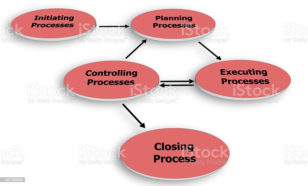Project Management Process Group stock photo