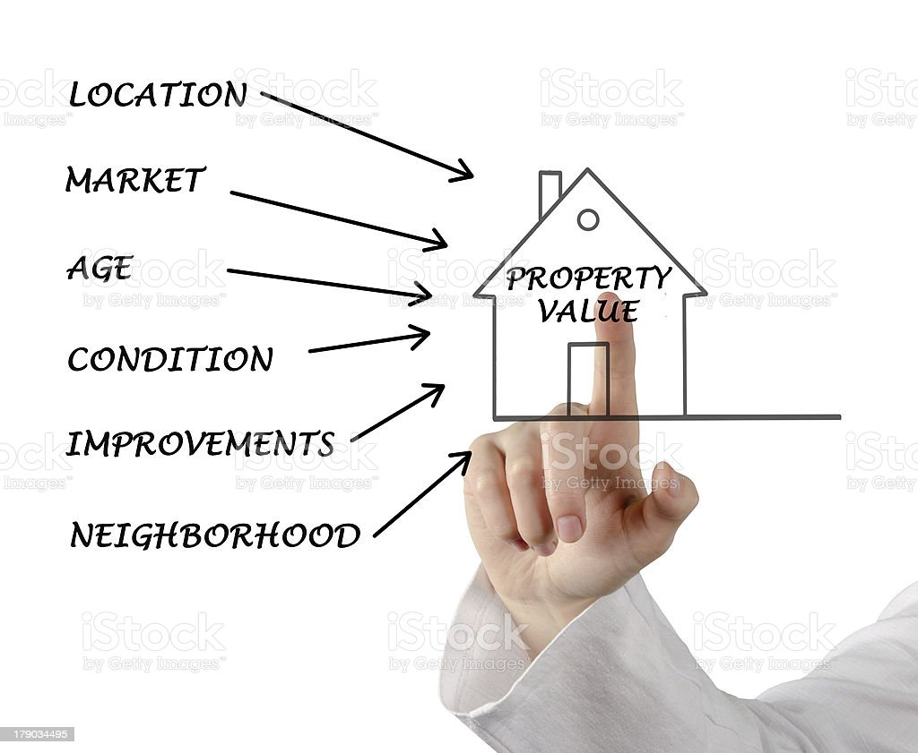 Property value royalty-free stock photo