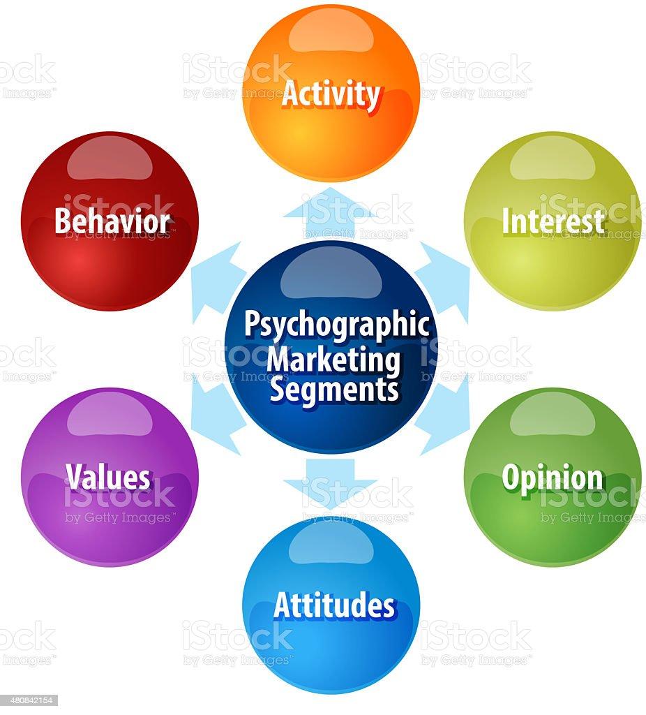 Psychographic marketing segments business diagram illustration stock photo