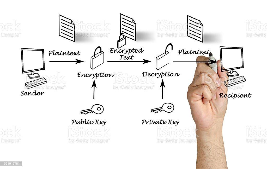 Public key encryption stock photo