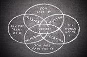 Purpose Graph