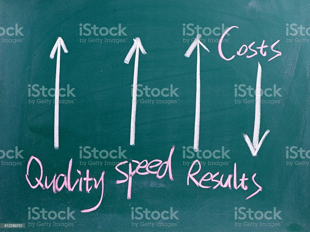 Quality and Performance Management stock photo