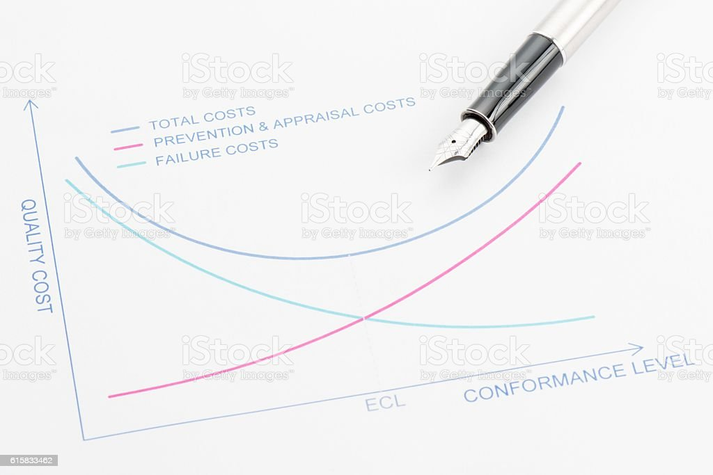 Quality Cost stock photo