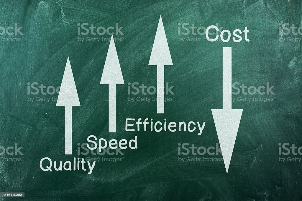 Quality ,speed,  efficiency up  Cost down stock photo