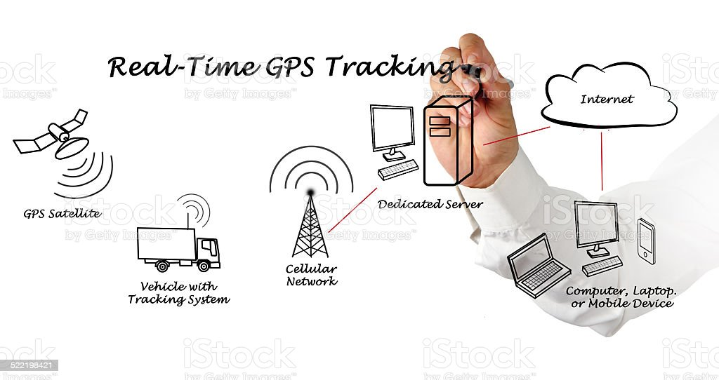 Real-Time GPS Tracking stock photo