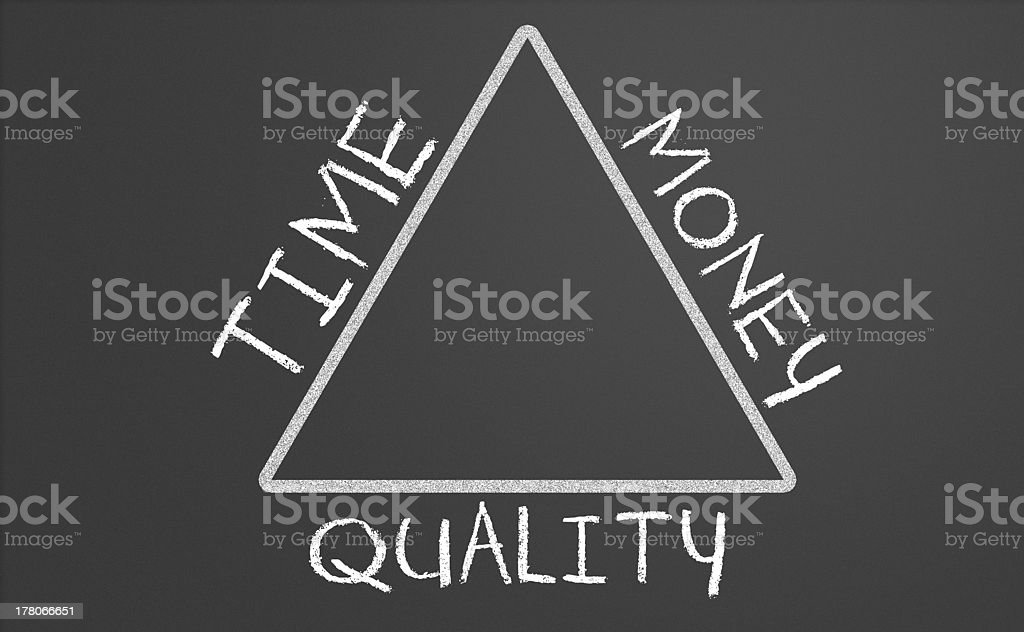 relation between time, money and quality royalty-free stock photo