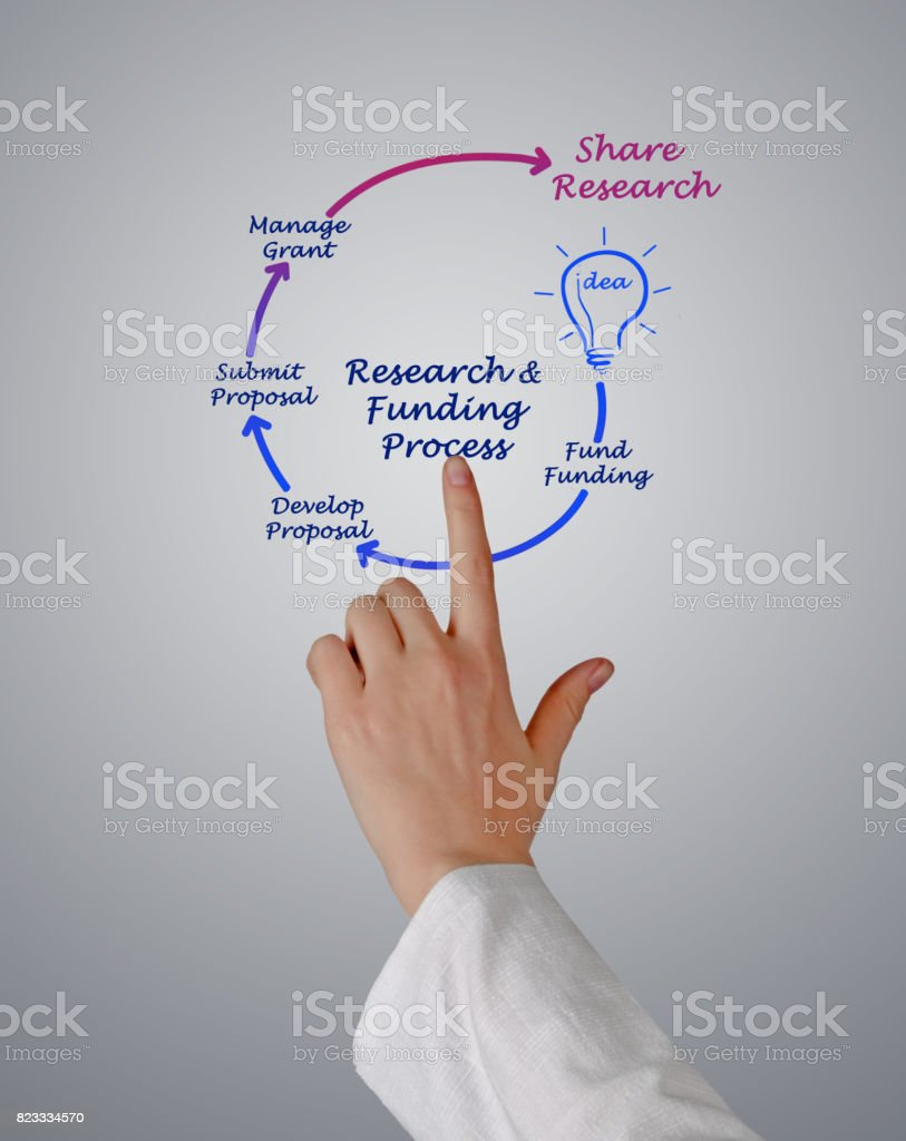 Research Funding Life Cycle stock photo