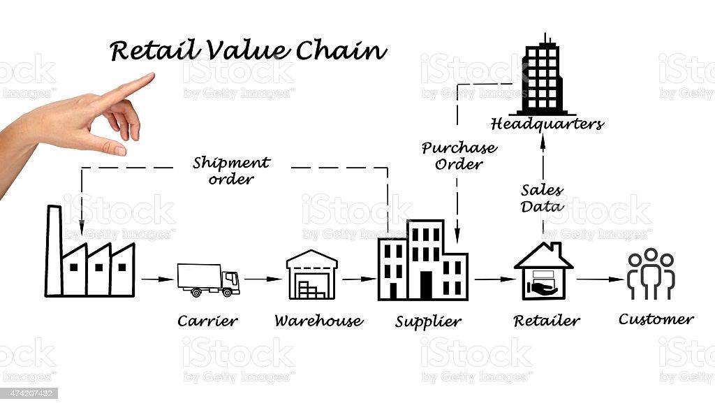Retail value chain stock photo