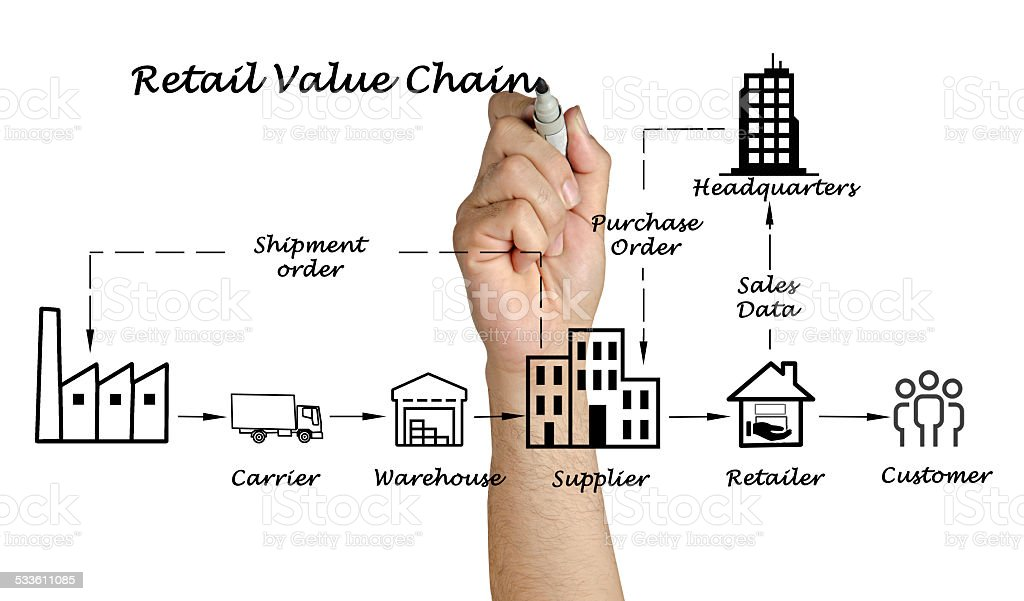 """department store value chain Competitive advantage are more active in sustainable supply chain engagement – and derive more benefit from (department store) """"we need to get moving quicklyso have to coordinate cross functionally there is value to collaboration we have a history partnering with key academic institutions"""" (grocery chain."""
