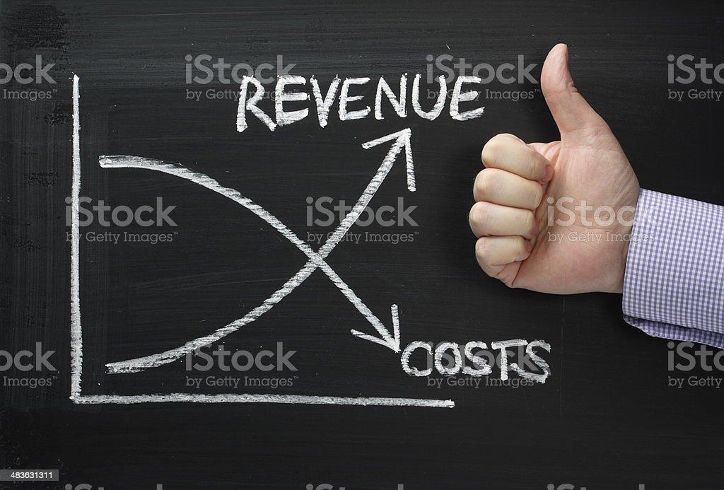 Revenue versus Costs stock photo
