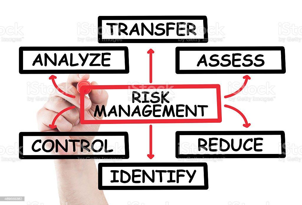 Risk management diagram stock photo