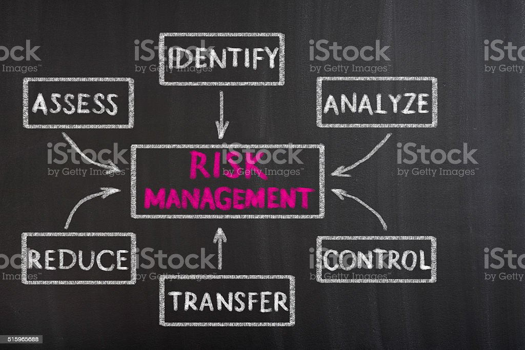 Risk Management Flow Chart stock photo