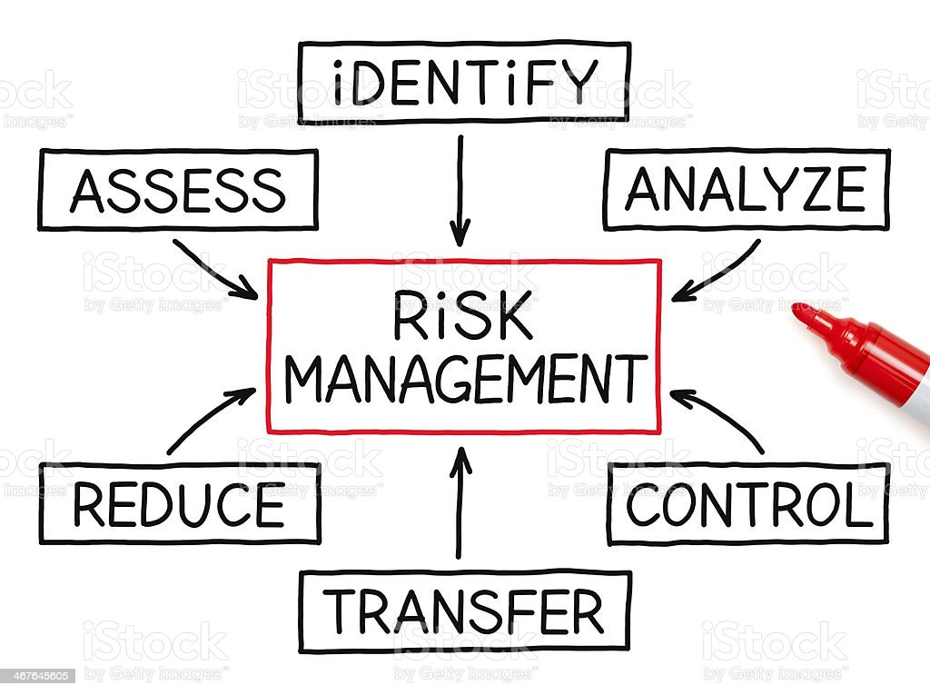 Risk Management Flow Chart Red Marker stock photo