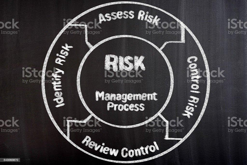 Risk management process diagram stock photo