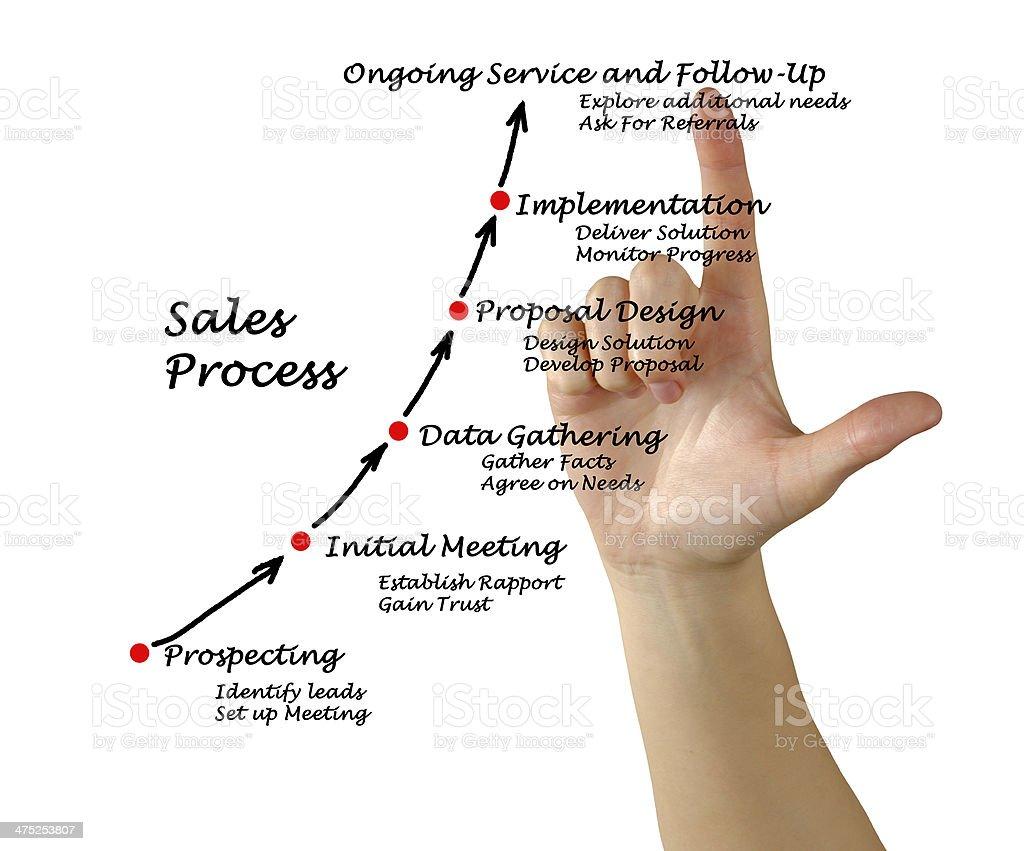 Sales Process stock photo