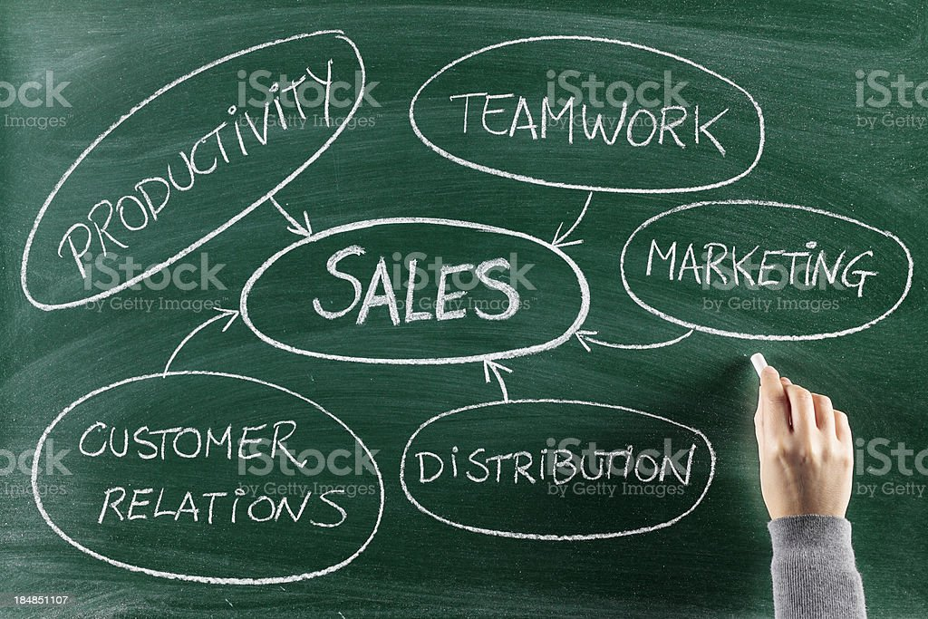 Sales web graph showing related words royalty-free stock photo