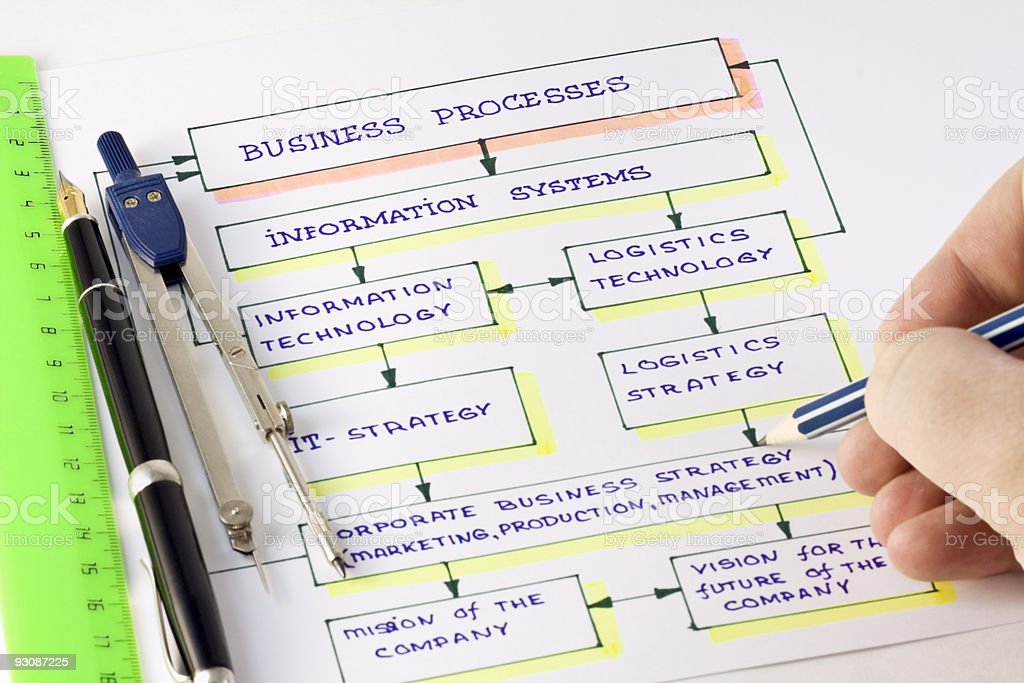 scheme of business processes royalty-free stock photo