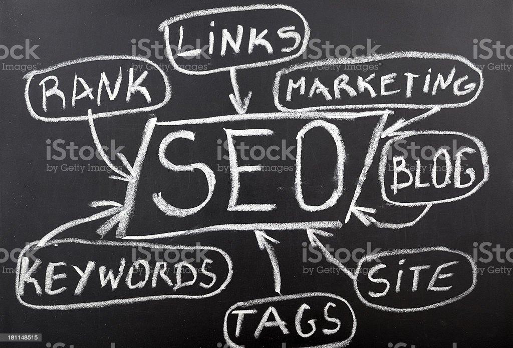 SEO -search engine optimization royalty-free stock photo