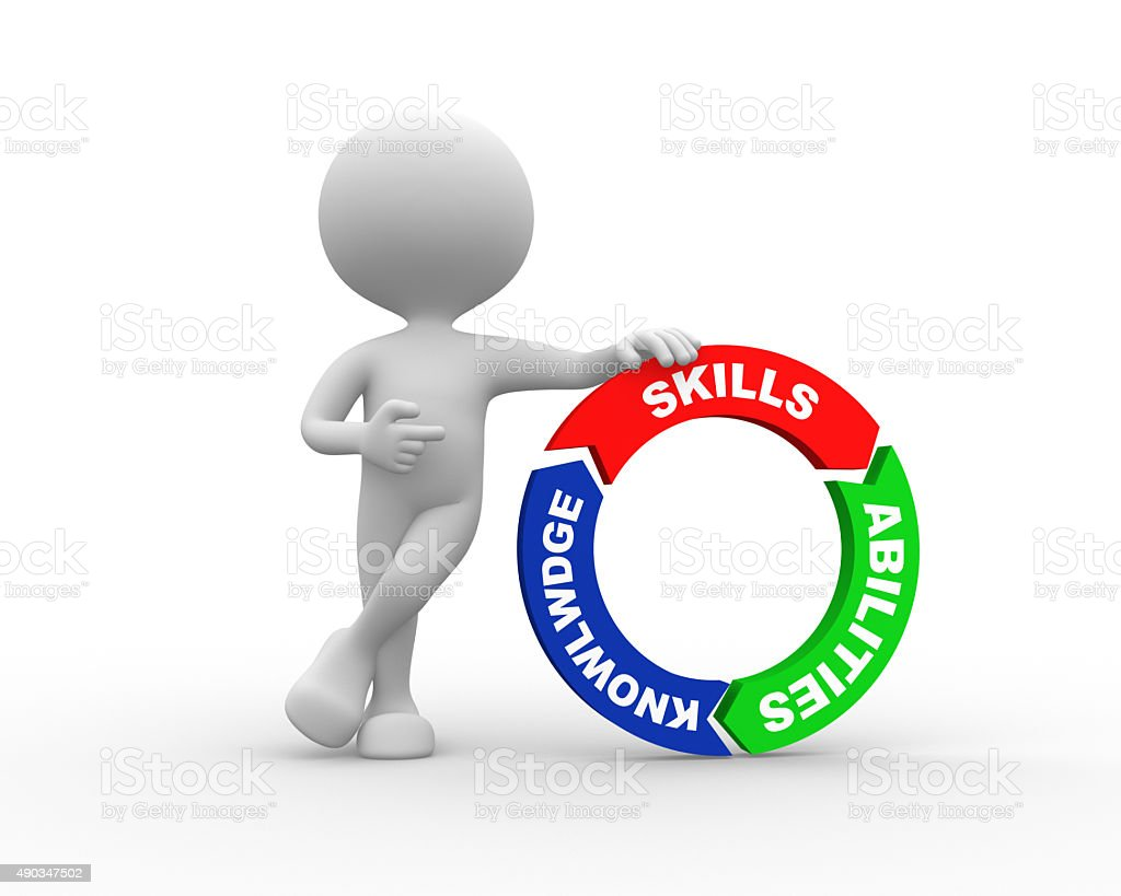 Skills, abilities and knowlwdge stock photo