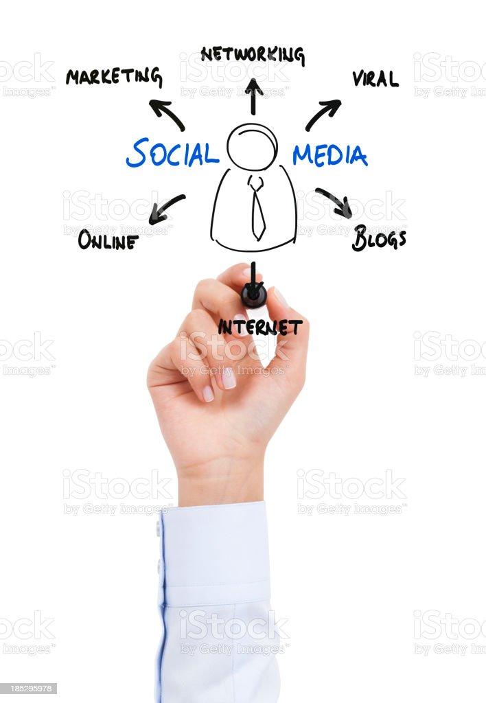 Social network scheme royalty-free stock photo