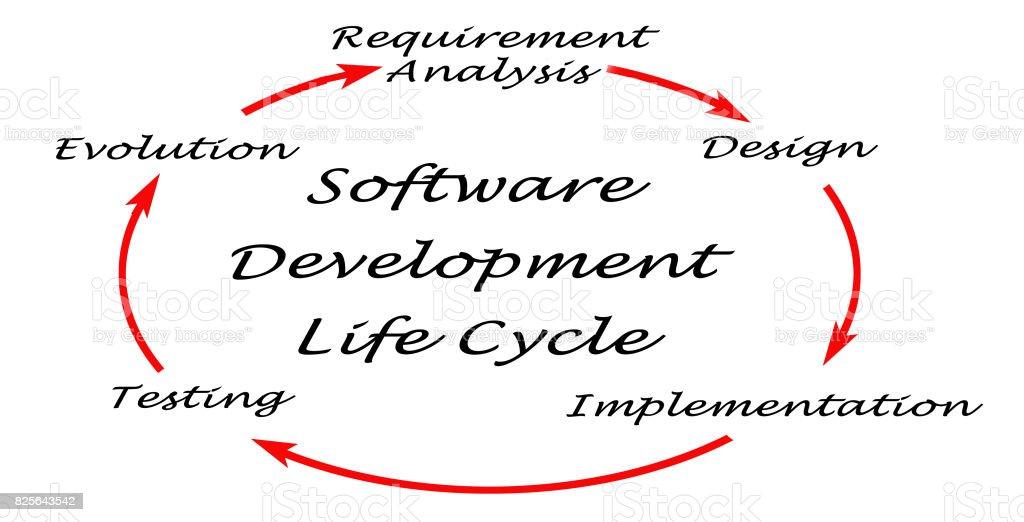 Software Development Life Cycle (SDLC) stock photo