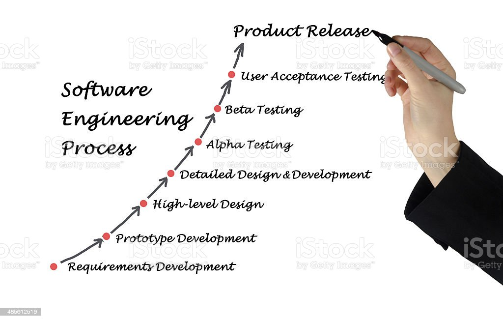 Software Engineering Lifecycle royalty-free stock photo