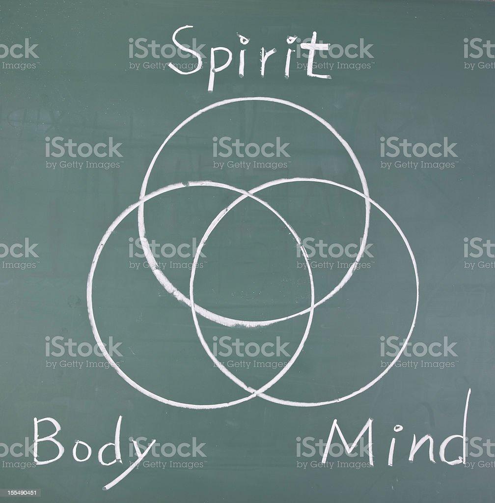 Spirit, body and mind, drawing  circles royalty-free stock photo
