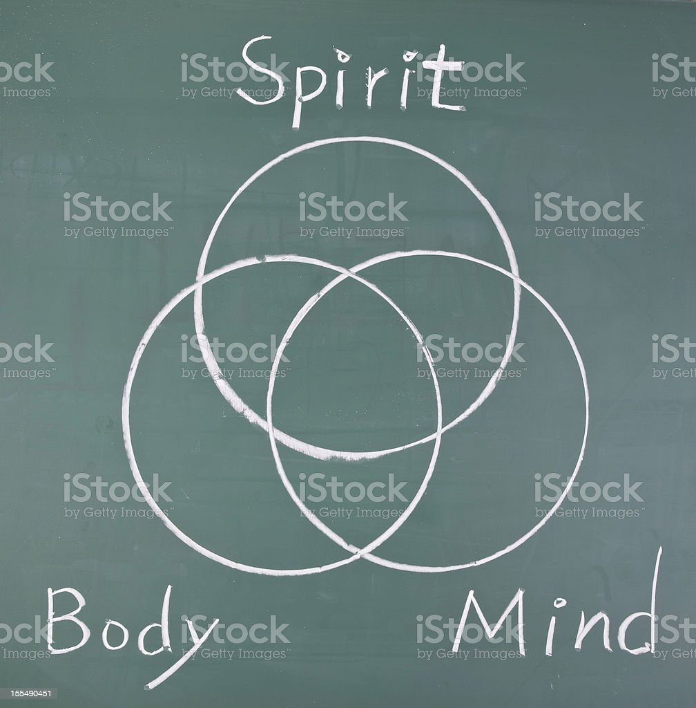 Spirit, body and mind, drawing  circles stock photo