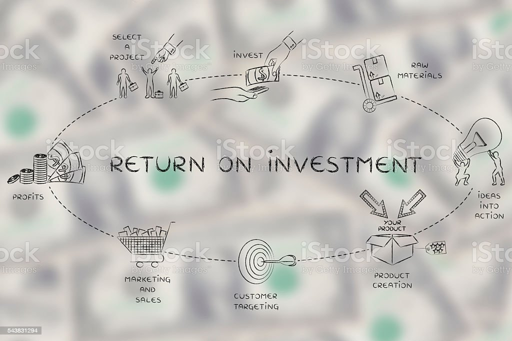 steps for company to create a good return on investment stock photo