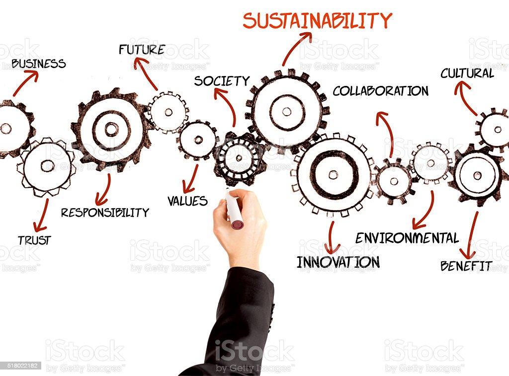 Sustainability Business stock photo