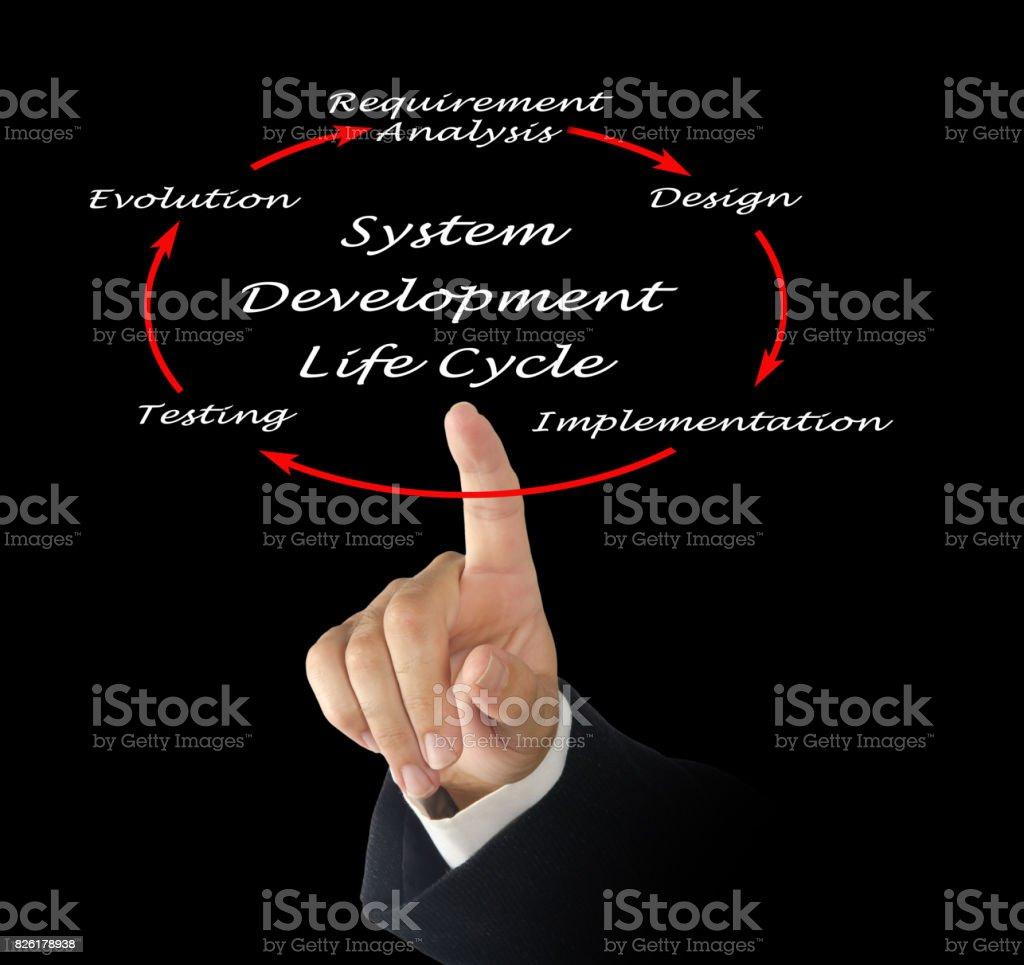 System Development Life Cycle (SDLC) stock photo