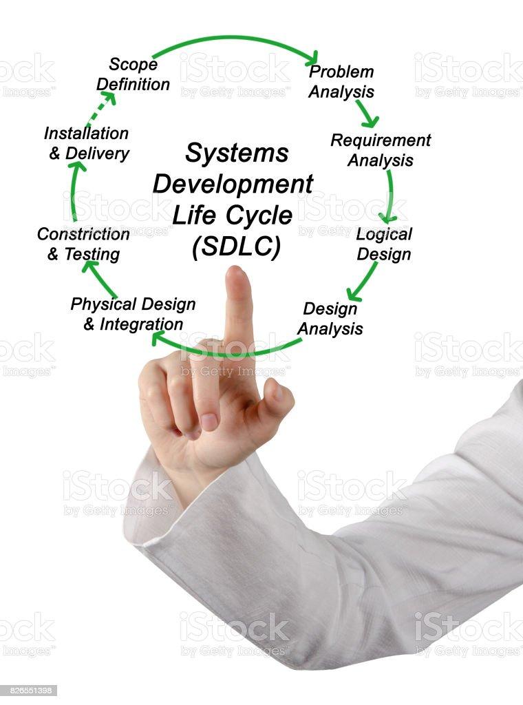 Systems Development Life Cycle (SDLC) stock photo