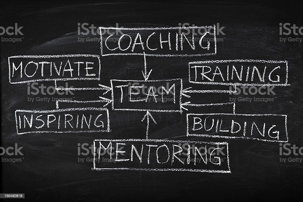 Team building diagram on chalkboard stock photo