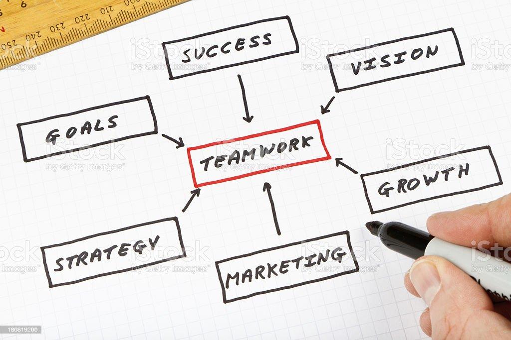 Teamwork Strategy Diagram royalty-free stock photo