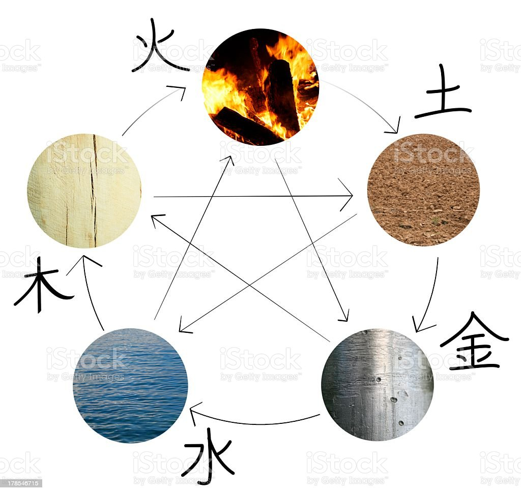The five elements written in Chinese stock photo