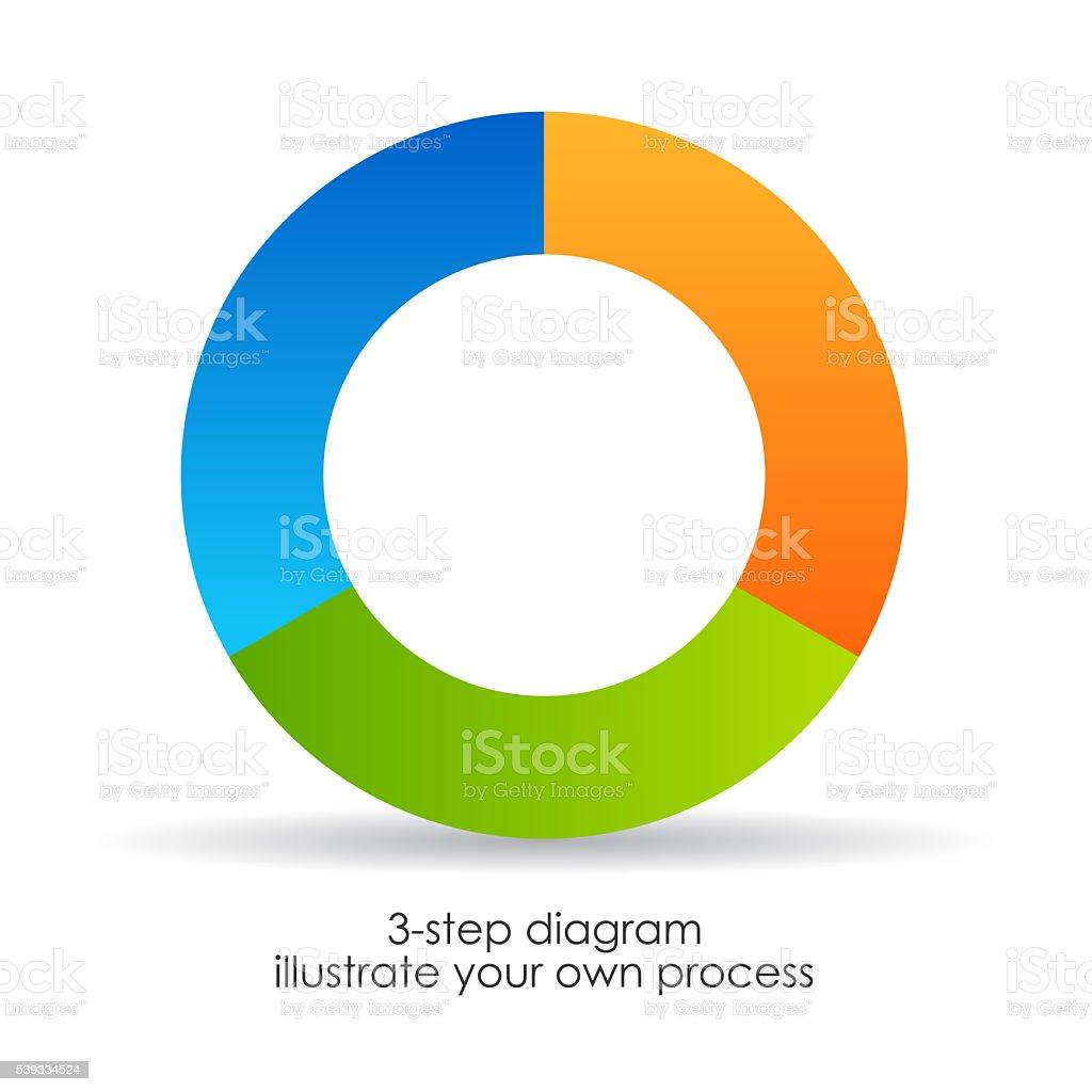 Three part round cycle diagram stock photo