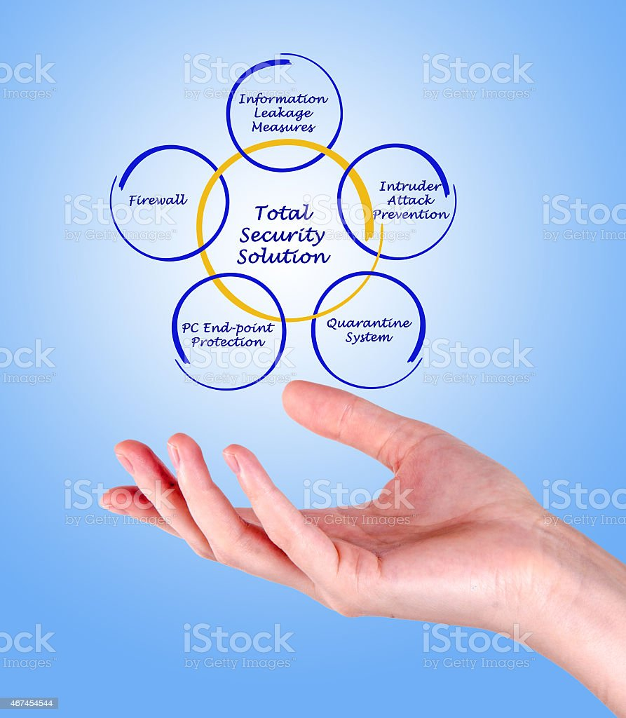 Total Security Solution stock photo