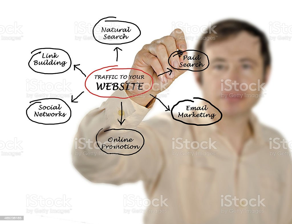 Traffic to your website stock photo