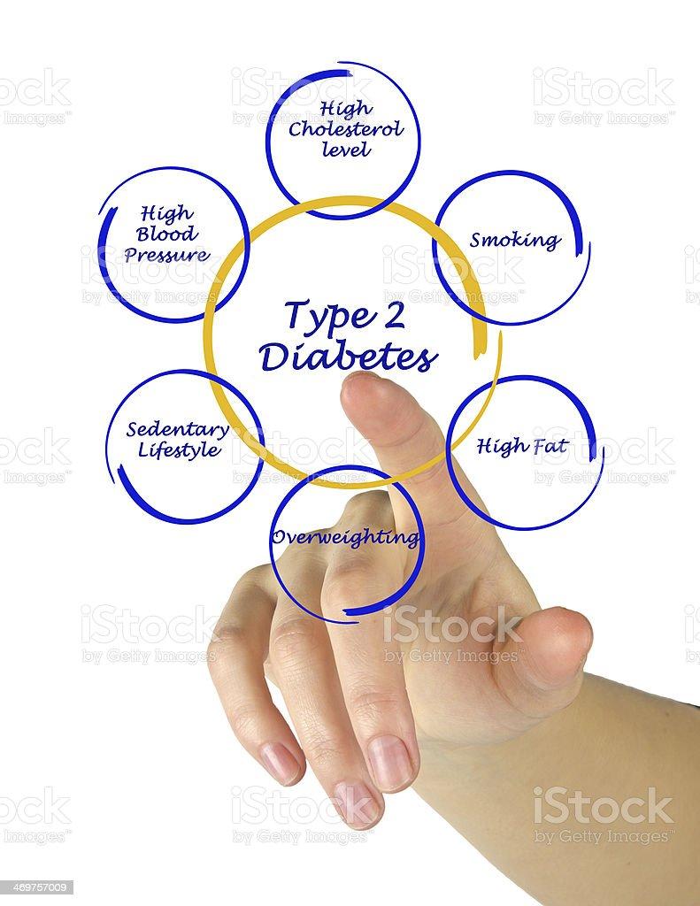 Type 2 diabetes stock photo