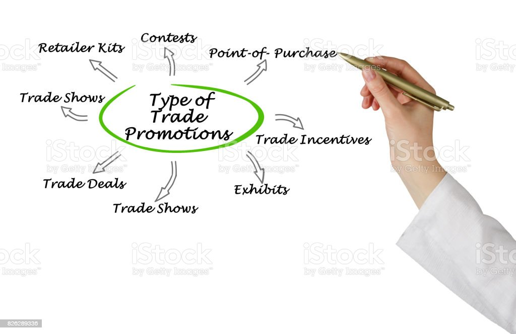 Type of Trade Promotions stock photo