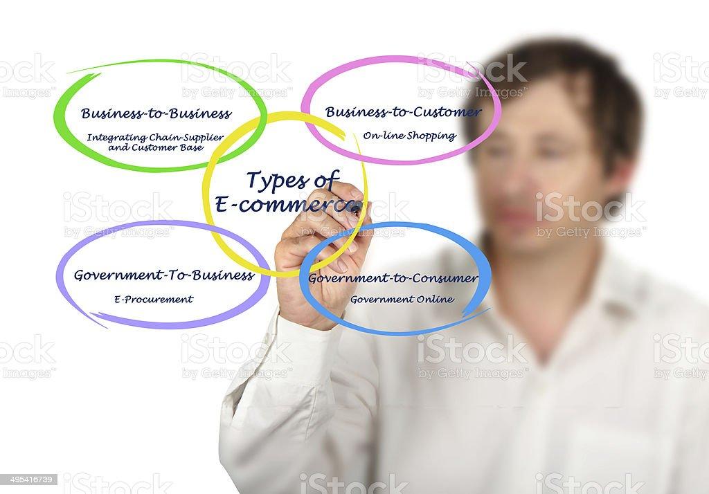 Types of E-Commerce stock photo